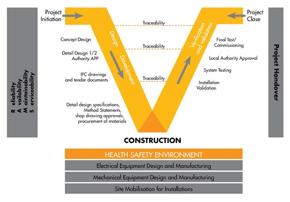 Project Execution Plan Project Delivery Model